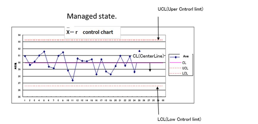 Control chart japanese gemba kaizen web probability that deviates from the control limit is 03 in other words three to produce 1000 units way clcenterline average ccuart Image collections