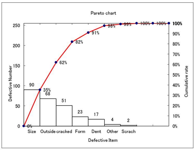Pareto chart japanese gemba kaizen web pareto charts and the pareto principle ccuart Choice Image