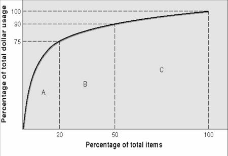 ABC Production Analysis