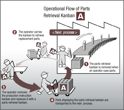 Toyota Factory In Japan >> just-in-time | Japanese Gemba Kaizen web