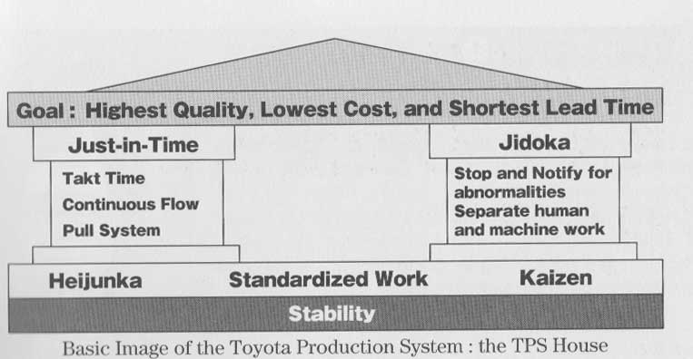 toyota production system and kanban system The production system developed by toyota motor corporation to provide best quality, lowest cost, and shortest lead time through the elimination of waste.