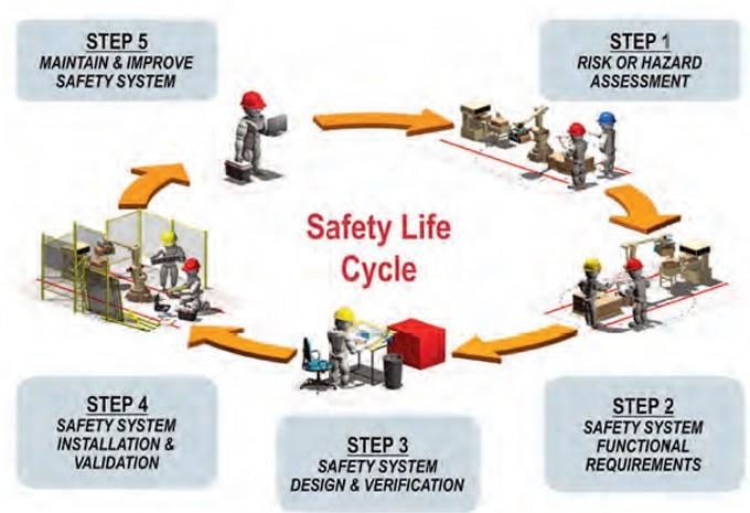 Inherent safety
