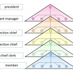 Organization for maintenance activity
