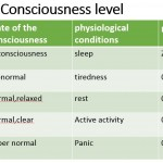 2-2 Safety Consciousness level