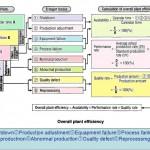 3-10  Facility efficiency indicators