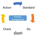 1-11 Process management