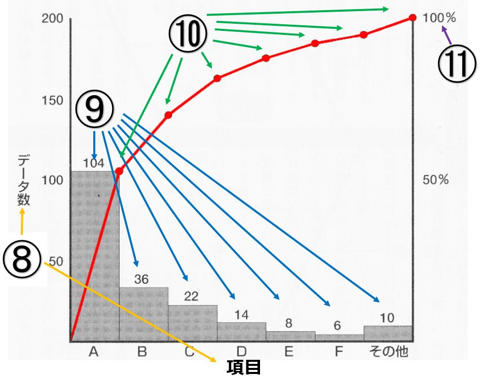 1x1.trans パレート図とは| エクセルによるパレート図作り方