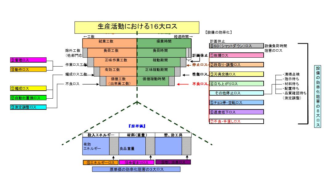 生産活動におけるロス構造(16大ロス