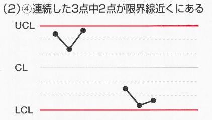 1x1.trans シューハート管理図 |Xbar-R 管理図