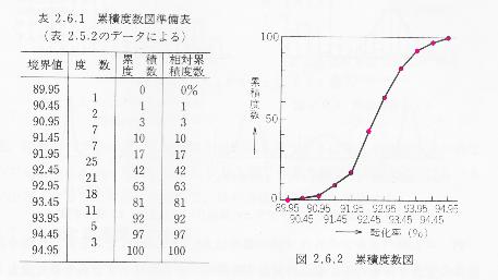 1x1.trans  ヒストグラム(度数分布表)作り方【図解】
