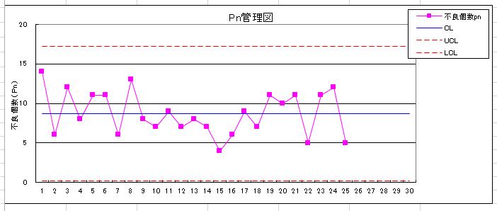 エクセル pn管理図,折れ線グラフ作成