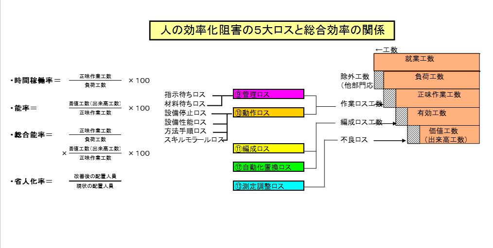 人の効率化阻害の5大ロスの構造と総合効率の関係