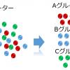 層別化   QCの七つ道具