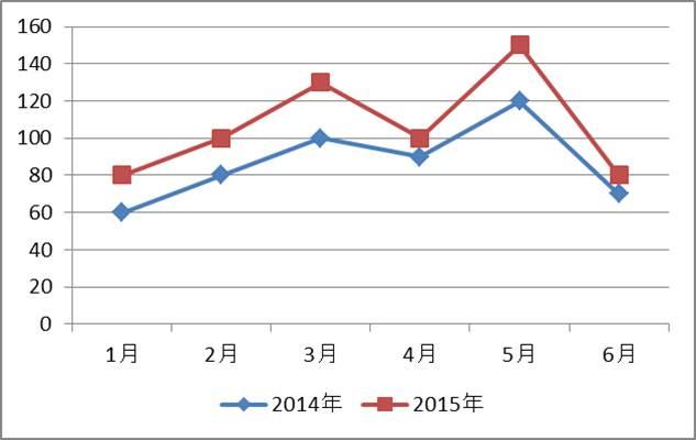 折れ線グラフ2
