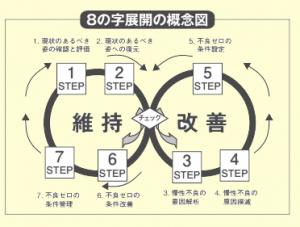 8の字展開法