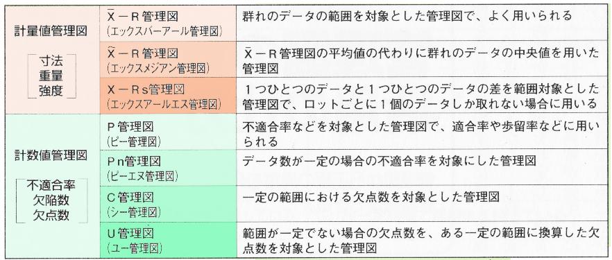 管理図の種類