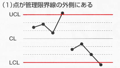 管理図見方1