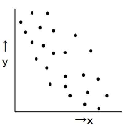 負の散布図2