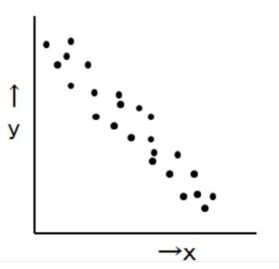 負の散布図