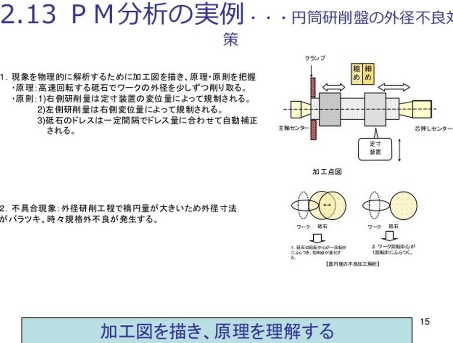PM分析実例