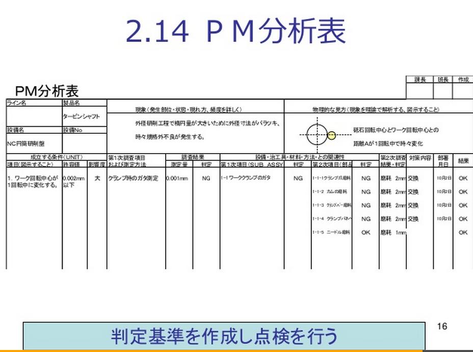 PM分析表