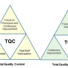 TQCとTQMの違い
