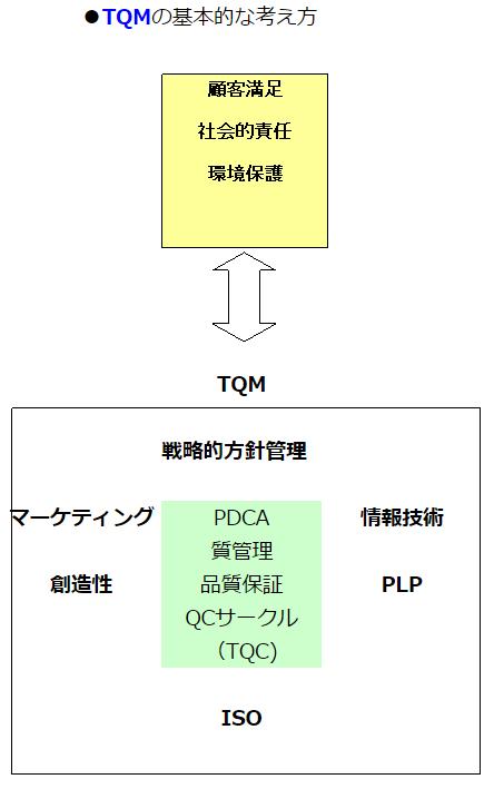 TQMの基本的概要