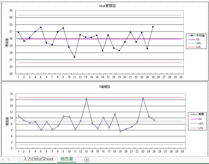 X,Rs管理図 折れ線グラフ自動作成