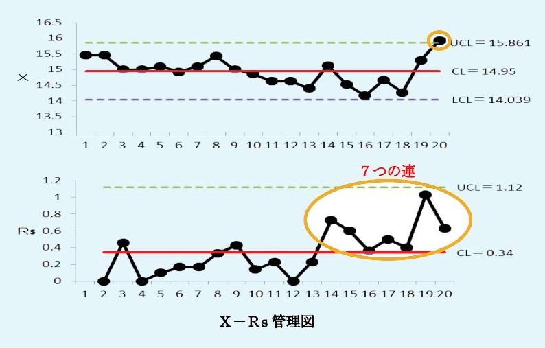 X,Rs管理図