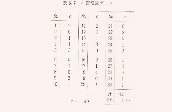 c管理図-事例-データー