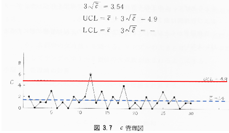 c管理図-事例