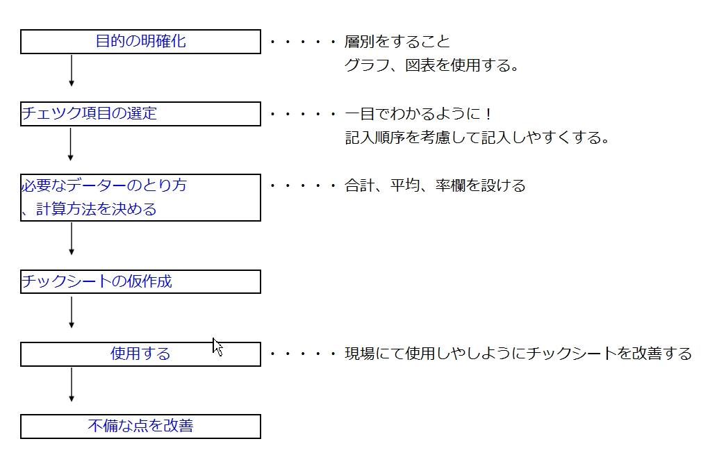 1x1.trans チェックリスト 、チェックシート【図解】