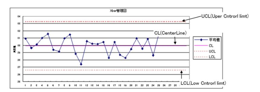 x-rs管理図