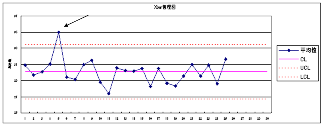 x-rs管理図の管理限界線から外れている x-rs管理図の管理限界線から外れている   また、点