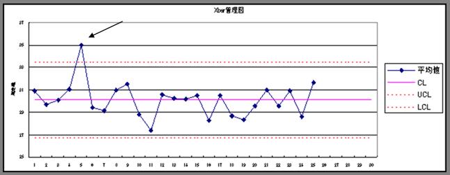 x,rs管理図の管理限界線から外れている