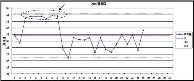 x-rs管理図の点が連続