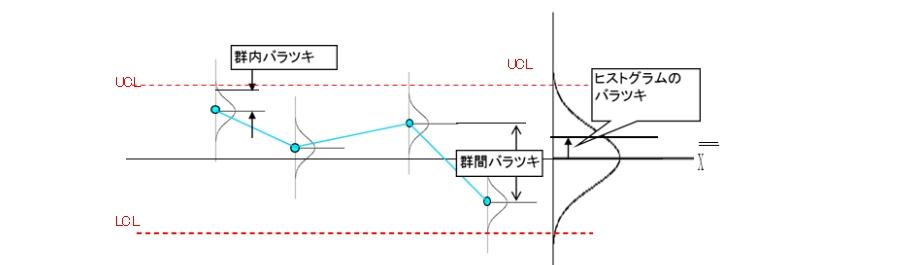 Xbar管理図