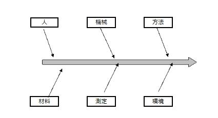 特性要因図の作り方