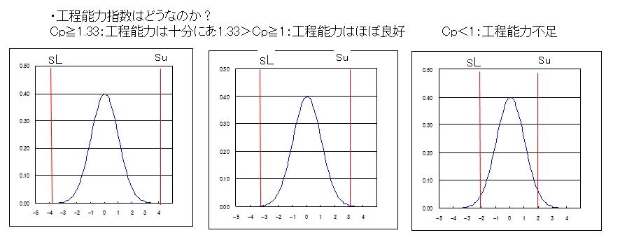 工程能力指数Cpk