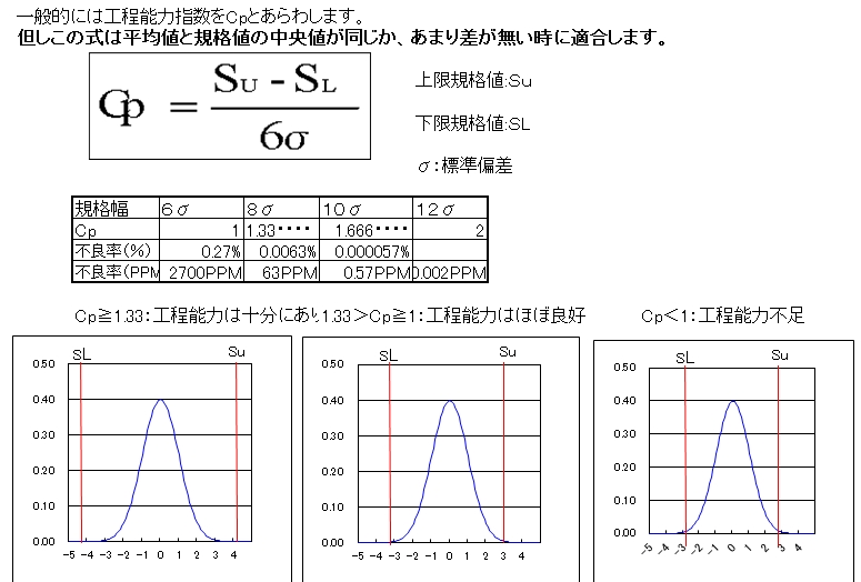 工程能力指数Cpkの判定