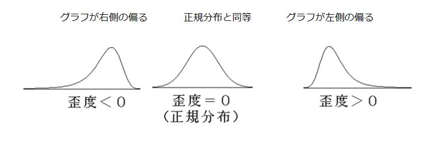 1x1.trans エクセル ヒストグラム(度数分布表)作成の方法 【図解】