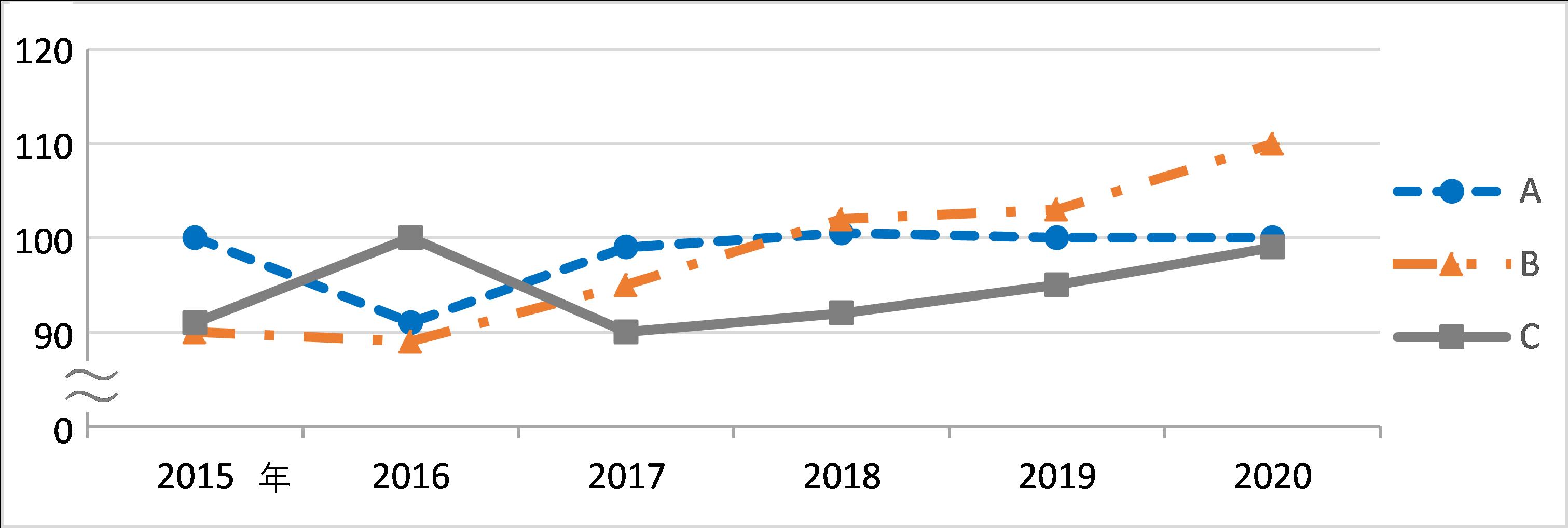mieruka 統計グラフ、図表の作成