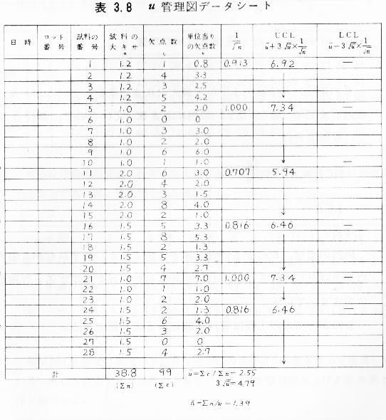 u管理図-事例データー