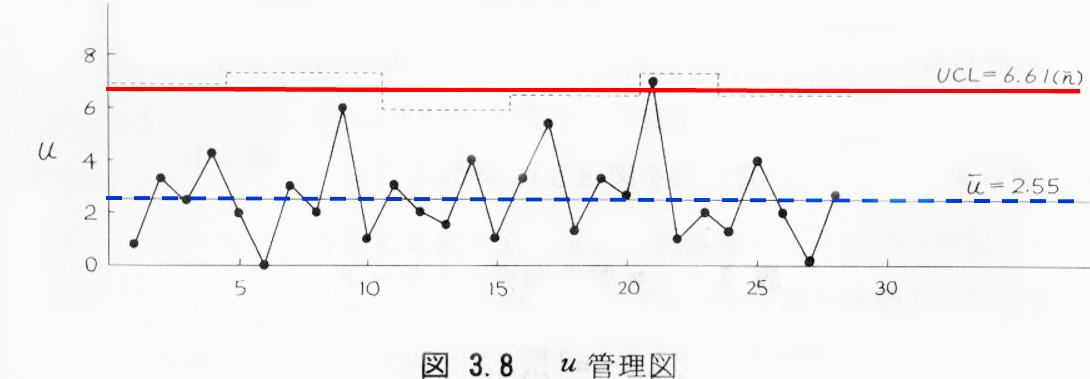 u管理図,事例データー グラフ
