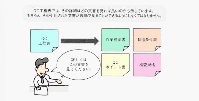 QC工程表と作業標準書
