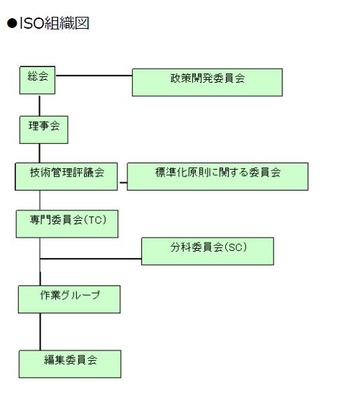 ISO組織図