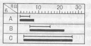 1x1.trans ガントチャート gantt chart