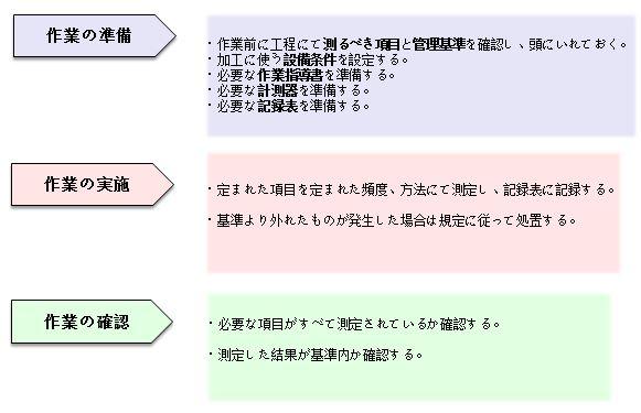 1x1.trans QC工程表(QC管理図)の作成と活用、事例【図解】