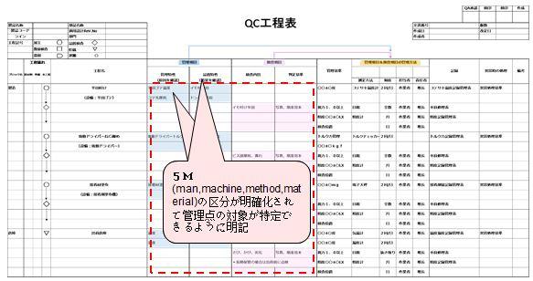 QC工程表記入ポイント2