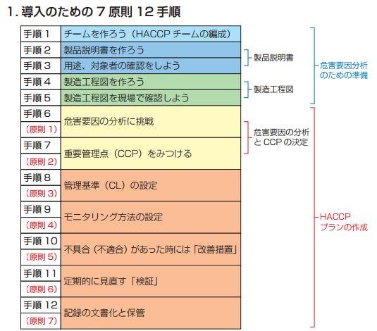 1x1.trans HACCP (ハサップ)とは?